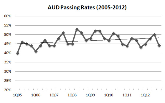 CPA AUD Exam pass rate: 2005-2012