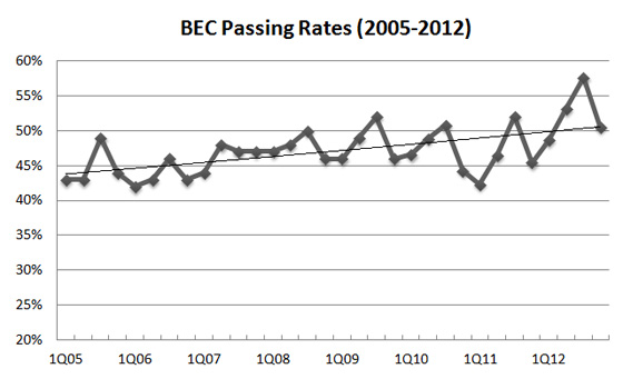 CPA BEC exam pass rate: 2005-2012