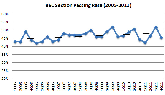 CPA BEC Exam Tips 2017: Pass Rate Trend + My 5 Strategies