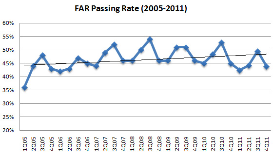 CPA FAR Exam Tips 2017: Pass Rate Trend + My Top 3 Strategies