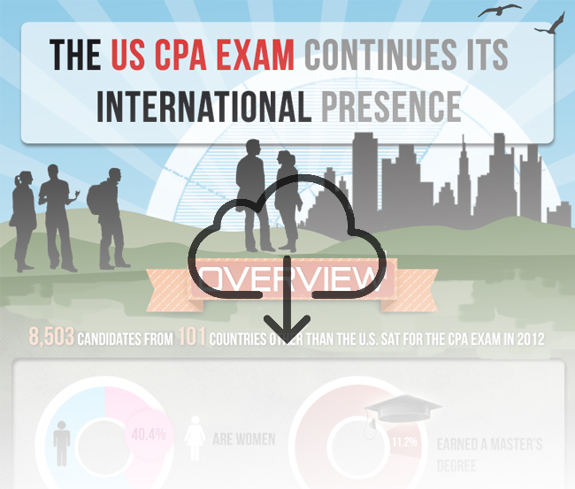 Number of CPA in USA: Interesting Statistics and Trend