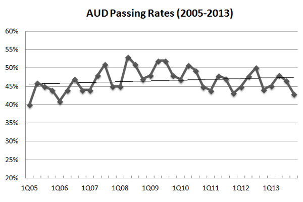 AUD CPA exam pass rate 2013