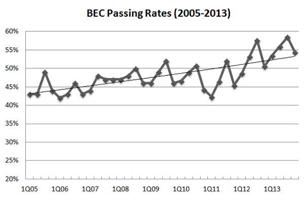 BEC CPA exam pass rate 2013