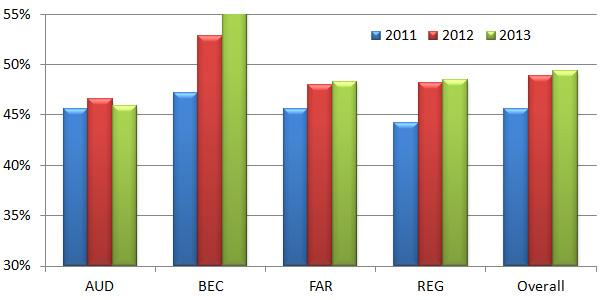 cpa exam pass rate 2013