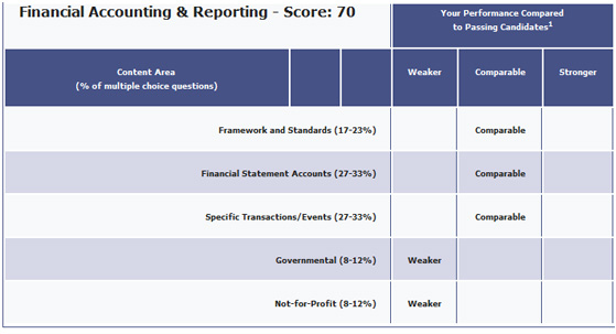 How to Analyze a CPA Exam Diagnostic Report (and Pass on Next Try)