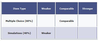 cpa exam diagnostic report