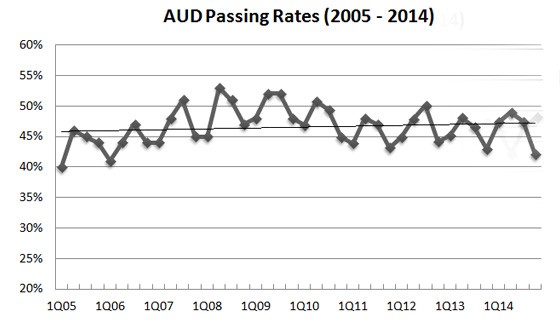 AUD cpa pass rate 2014