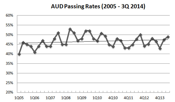 3Q 2014 AUD CPA exam pass rate