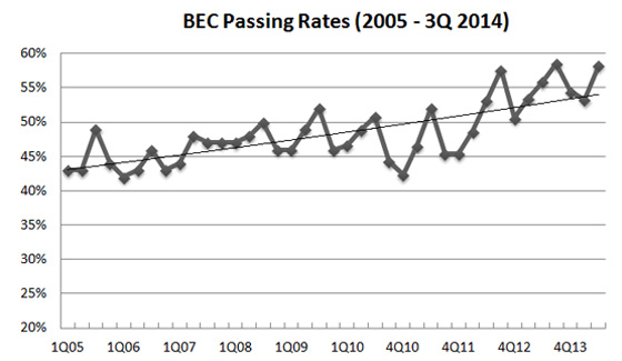 3Q 2014 BEC CPA exam pass rate