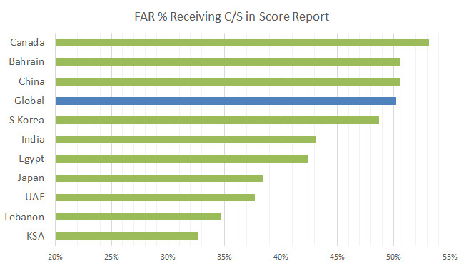 far-sims-pass-rate-2013-b