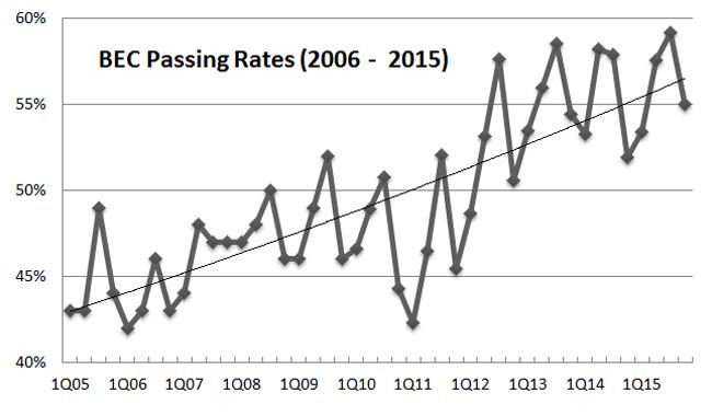 bec-cpa-exam-pass-rate-2015