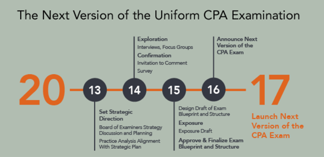 New CPA Exam 2017: What are the Changes? Is it Harder?
