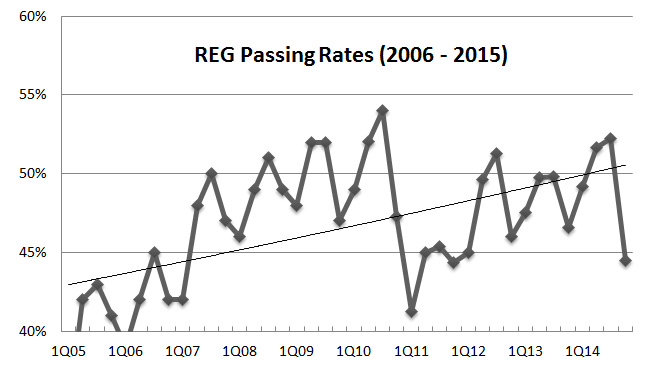 REG CPA exam pass rate trend 2015