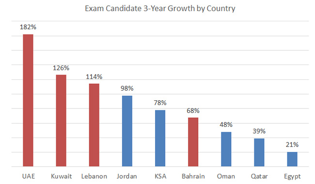 middle-east-cpa-exam-candidate-growth