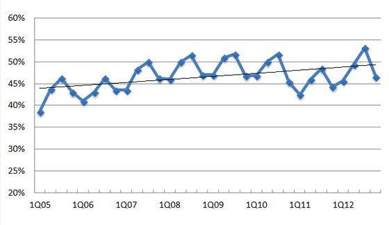 CPA exam passing rate trend 2012