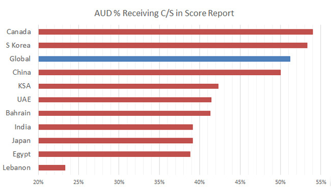 aud-sims-pass-rate-2013-b