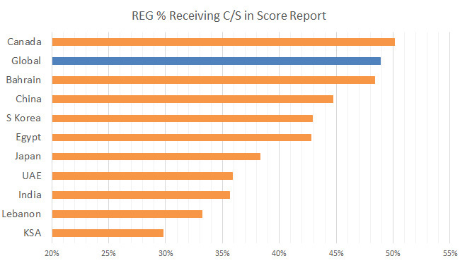 reg-sims-pass-rate-2013-b