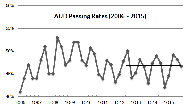 AUD CPA exam pass rate trend 2015