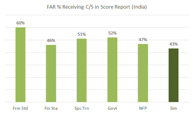 FAR CPA India