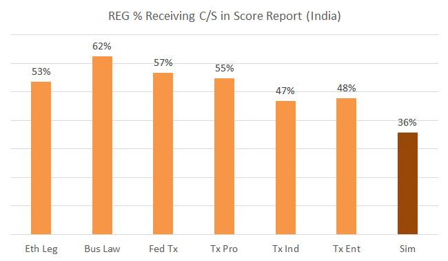REG CPA India