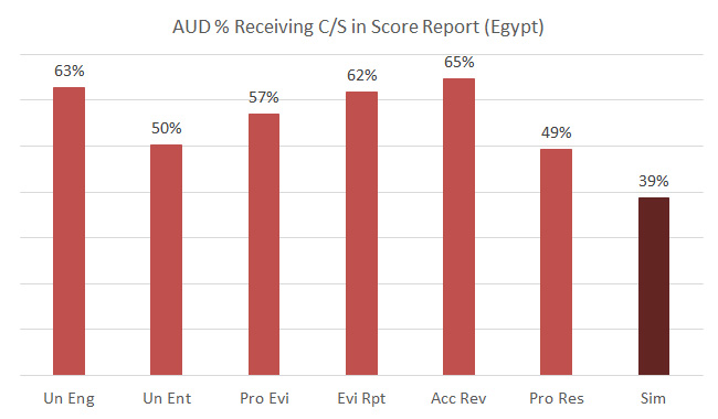 aud-cpa-in-egypt-pass-rate-2013