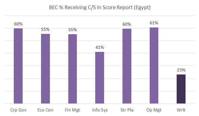 bec-cpa-in-egypt-pass-rate-2013