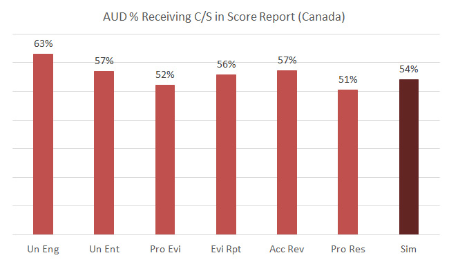 AUD CPA exam performance