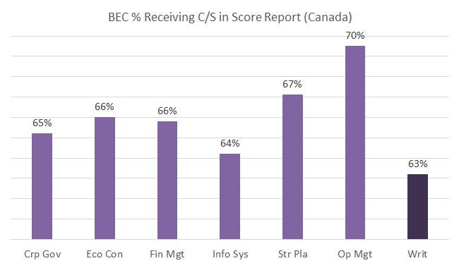 REG CPA exam performance