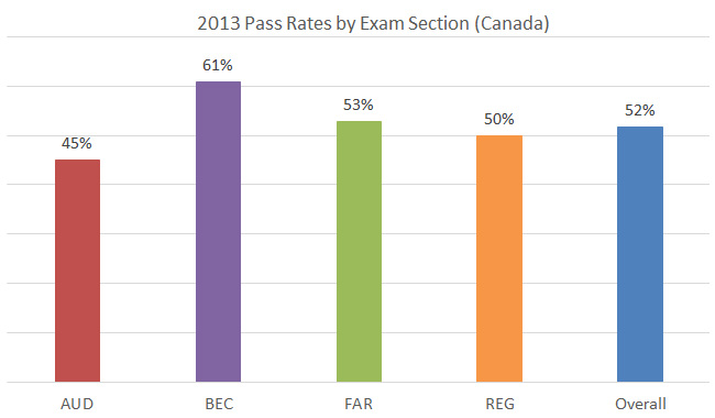 US cpa pass rate for Canadians