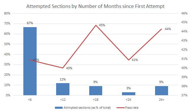 indian CPA candidiate statistics