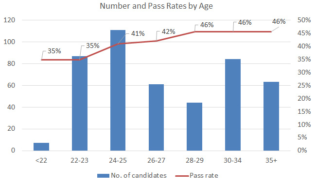 CPA india pass rate by age