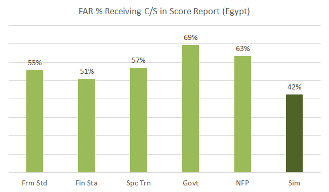 far-cpa-in-egypt-pass-rate-2013