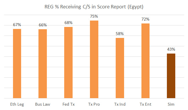 reg-cpa-in-egypt-pass-rate-2013