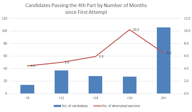 CPA in Dubai UAE by number of attempts