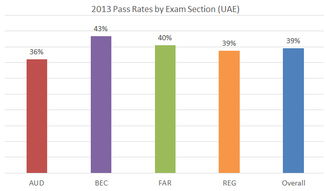 us cpa in dubai pass rate