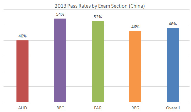 US CPA in China