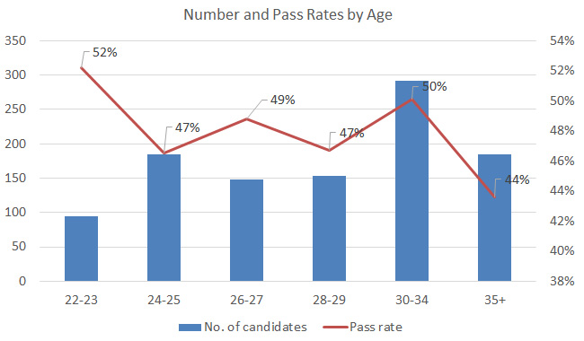 us-cpa-in-china-pass-rate-by-age-2013