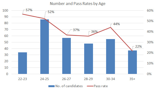 us-cpa-in-egypt-pass-rate-by-age-2013