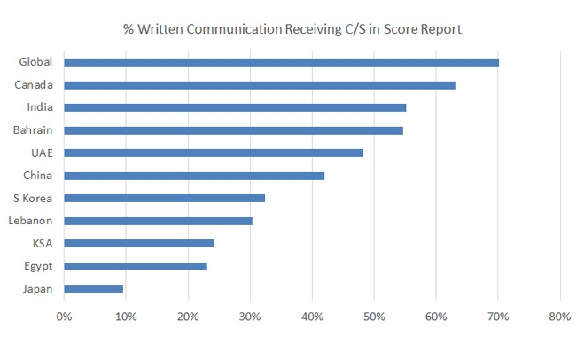 cpa-written-communications-pass-rate-2013