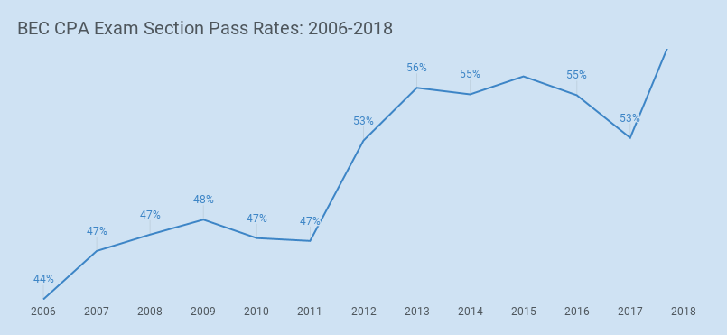 bec cpa exam section pass rates
