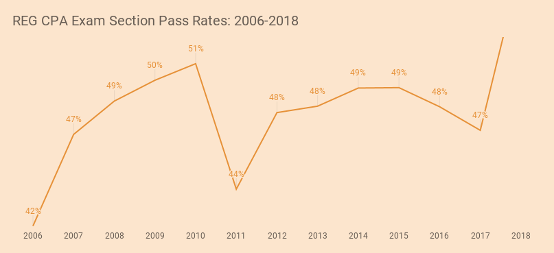 CPA Exam Pass Rates: See the Latest CPA Pass Rates [Updated