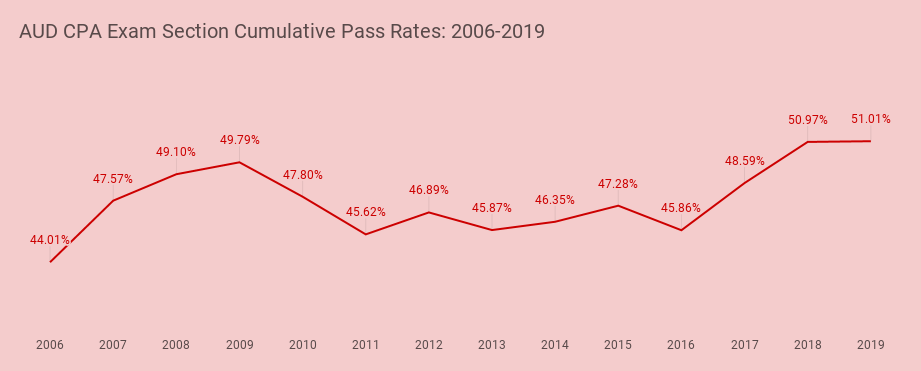 aud cpa exam pass rates copyright i pass the cpa exam