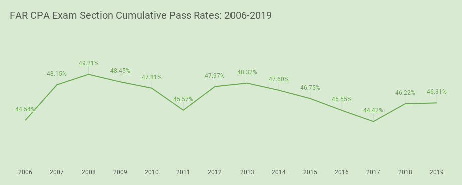 far cpa exam pass rates copyright i pass the cpa exam