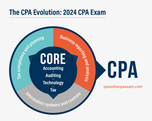 cpa evolution exam changes 2024